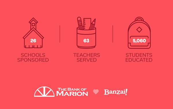 26 Schools sponsored. 63 Teachers served. 5,060 students educated.